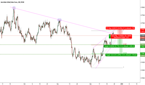 AUDCHF: AUDCHF-Rejection from two trendlines