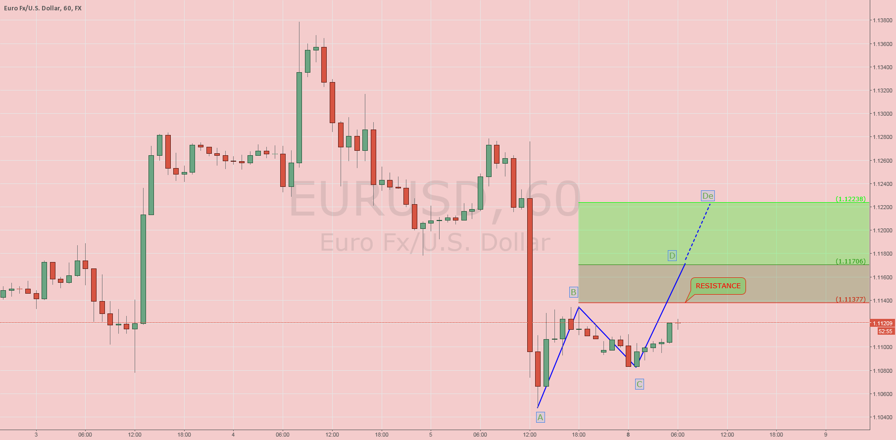 $EURUSD: Intraday Update