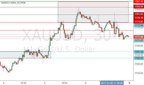 XAUUSD: Starting in 2017 and Gold