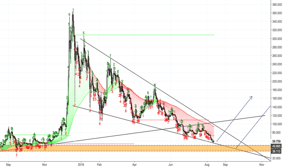 LTCUSD: Litecoin (LTC/USD) - Good buy zone