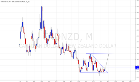 CADNZD: CAD looking strong against NZD.