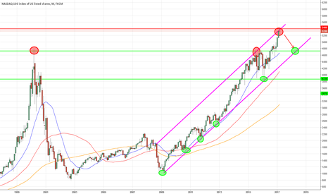 NAS100: Timing Short Monthly