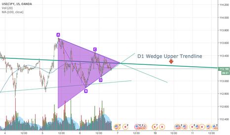 USDJPY: USDJPY Smaller Neutral Triangle On Upper Trendline of D1 Wedge