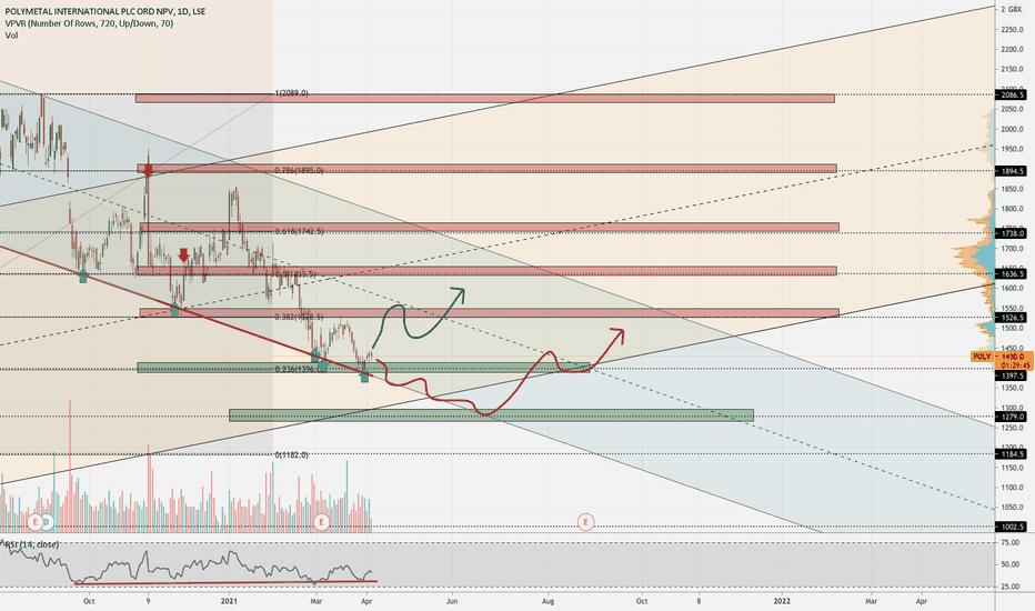 poly btc tradingview