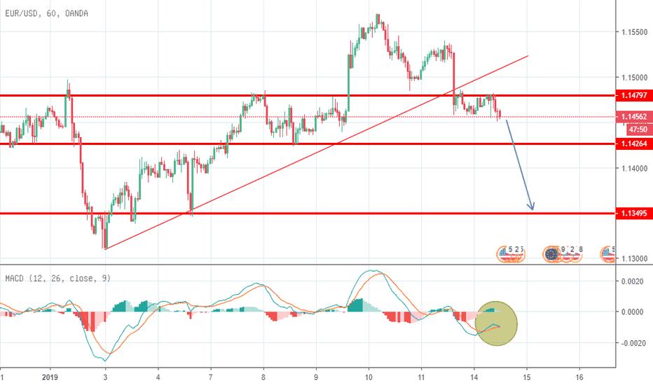 EURUSD: بيع اليورو دولار