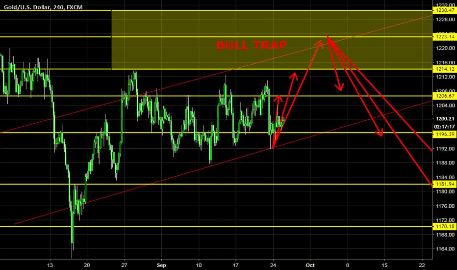 XAUUSD: Gold Bull Trap It seemes!!!  Beware !!! Sept 24-28
