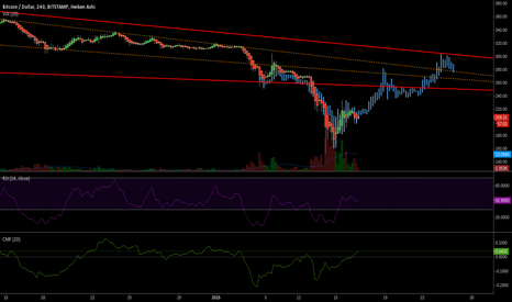 BTCUSD: Repeat of october dump?