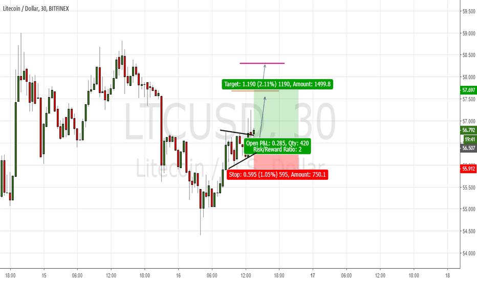 LTCUSD: Chart pattern