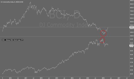 BCI: Commodities & Equities Reversal