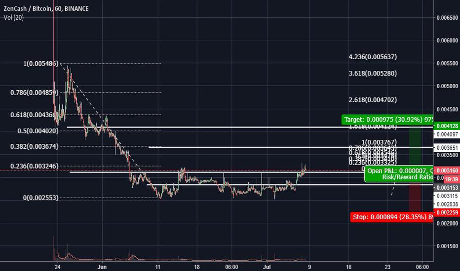 ZENBTC: ZEN Breakout - 15% to 30% Returns Short Term