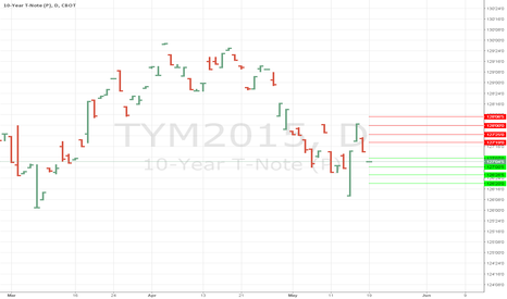 TYM2015: Daily Support and Resistance for Ten Year note #ten year #ty