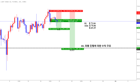 CL1!: CL1! SHORT TERM TRADE