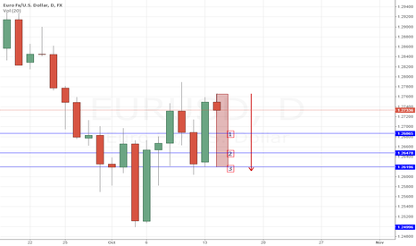 EURUSD: EURUSD 2ND CANDLE PREDICTION