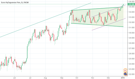 EURJPY: rising channel or retest expanding channel