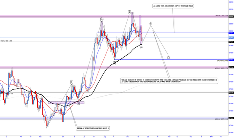 AUDUSD: AUDUSD  - ELLIOT WAVE & MARKET STRUCTURE ANALYSIS