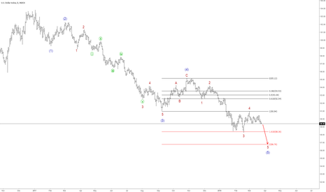 DXY: Looking for a move lower in DXY to complete wave 5 of 5