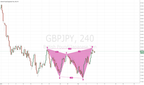 GBPJPY: bearish shark