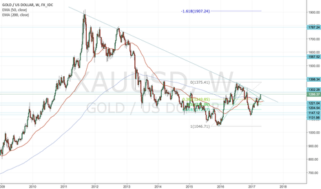 XAUUSD: Gold testing a key level