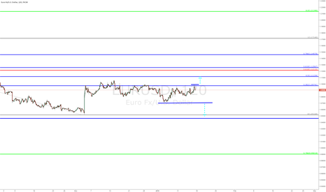 EURUSD: #EURUSD - 120 min chart (updated) - video analysis