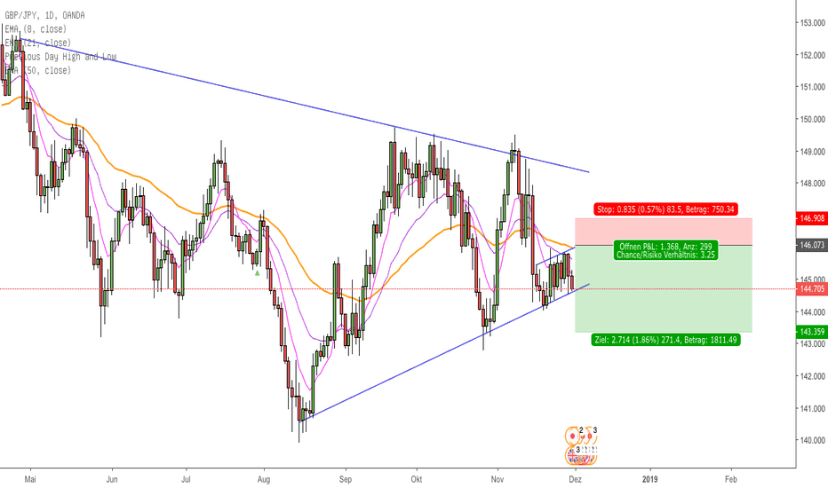 GBPJPY: GBPJPY sell bei 1.46er