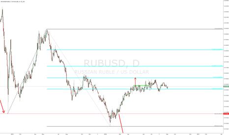 RUBUSD: $RUBUSD - update (daily chart)