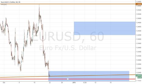 EURUSD: Possible rebound