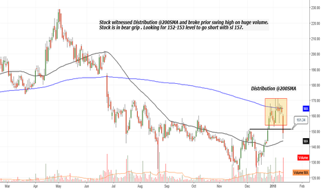 FORTIS: Break down from distribution area at 200SMA