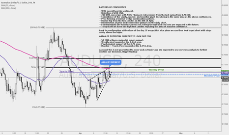 AUDUSD: AUDUSD: Shorting Opportunity at Area of Massive Confluence!