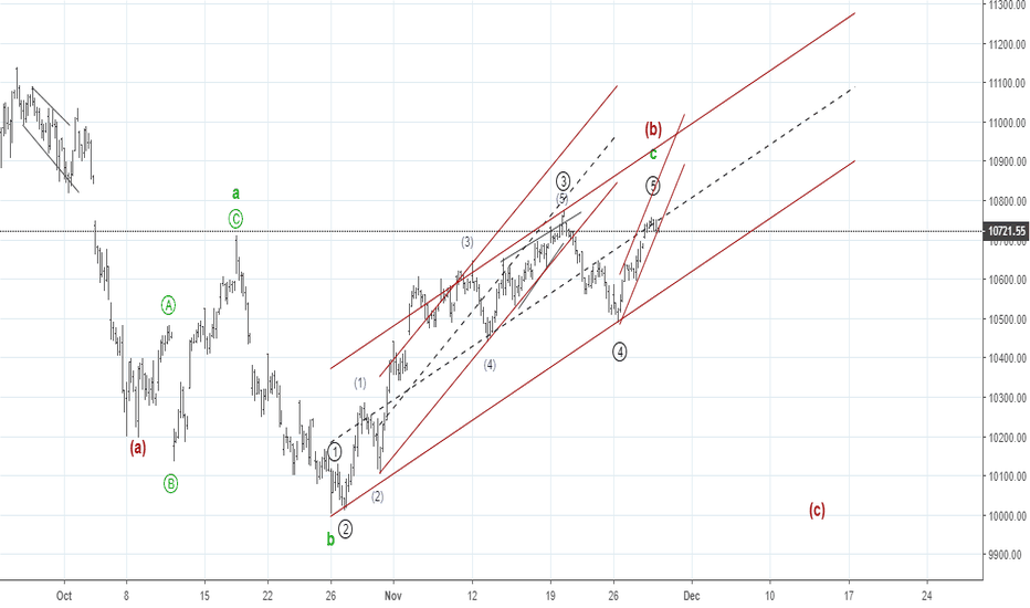 NIFTY: Elliott Waves (b) wave in form of an abc flat corrective .