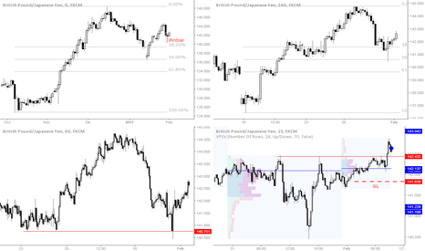 GBPJPY: Trade 142 - Compra GBPJPY @ 142,64 SL 141,83