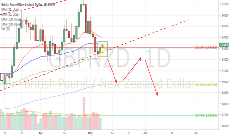GBPNZD: Are the bears coming?