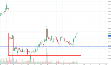 COALINDIA: Coal India near Resistance