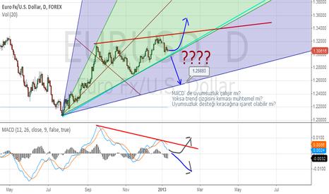 EURUSD: EURUSD Forecast Chart