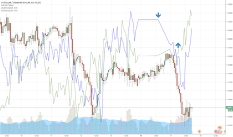 USDCAD: volume is low and indicator is up - buy usdcad