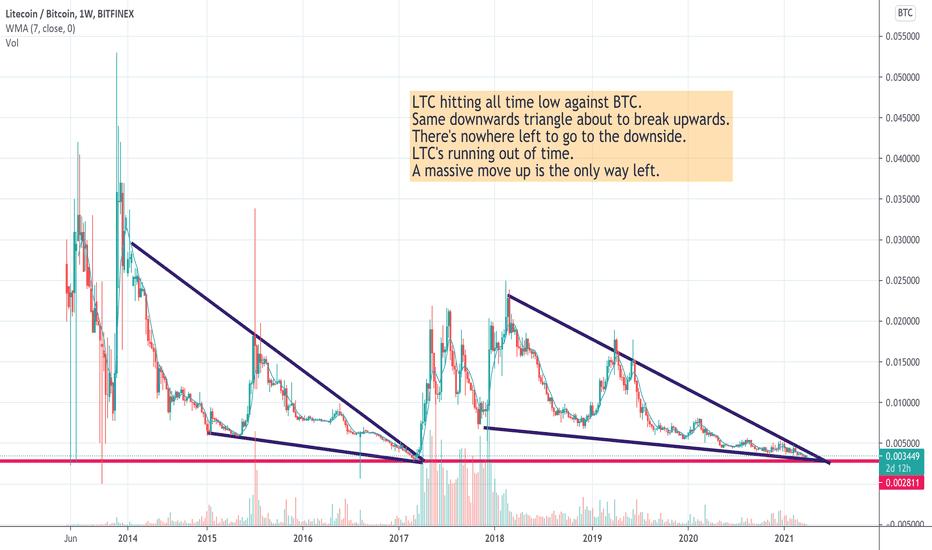 tradingview litecoin btc)