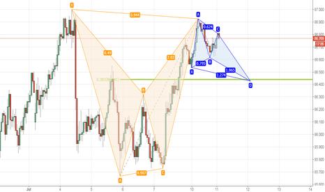 AUDJPY: AUDJPY bat-butterfly long opportunity on 1hr chart