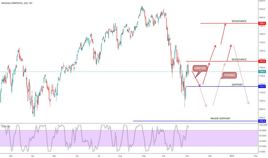 IXIC: NASDAQ COMPOSITE INDEX, IXIC - GRAPHICAL UPDATE