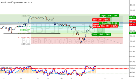 GBPJPY: Choice is yours.
