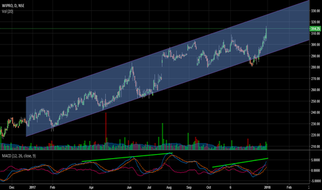 WIPRO: Wipro @ 314.25 within a channel