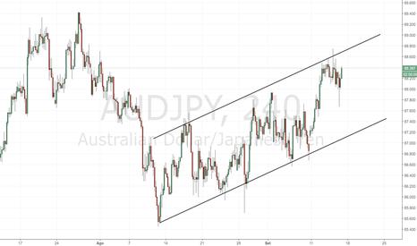 AUDJPY: AUD/JPY: prezzo vicino alla resistenza dinamica