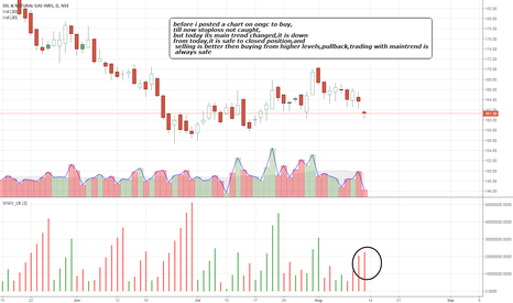 ONGC: ongc maintrend and minor trend down