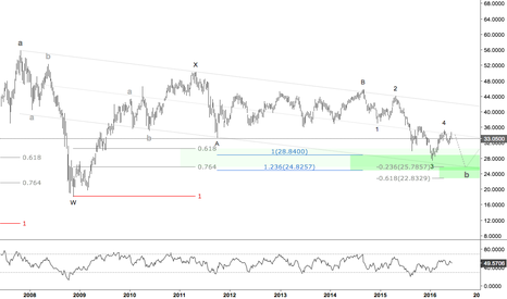 EEM: Emerging Markets