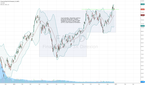 FAS: Financials - Cup & Handle