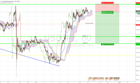 USDJPY: Possible USD/JPY Retracement