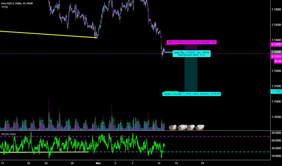 EURUSD: Short Euro/Dollar