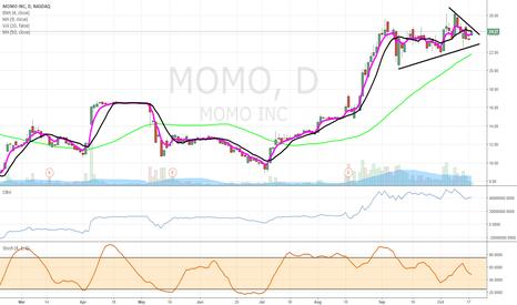 MOMO: $MOMO bull flag
