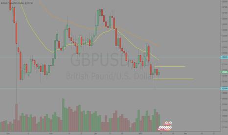GBPUSD: Фунт план действий на понедельник