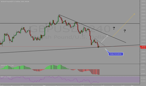 GBPUSD: We Have a  Hit Again..