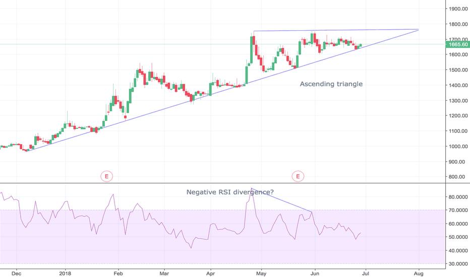 LTI: LTI - 1d chart - more upside?