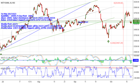 BANKNIFTY: BankNifty: 24010 Above 24091Res: are 24141_24223_24304&24354